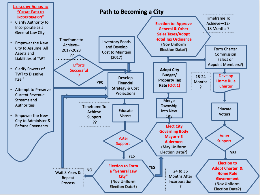 Chart that shows steps to becoming a city